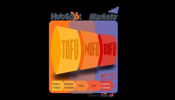 Hubspot vs Marketo Funnel