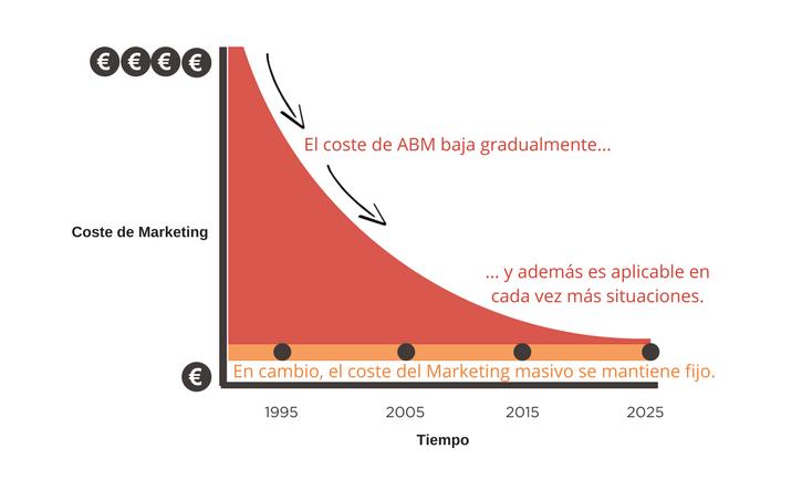 ABM para pequeña y mediana empresa